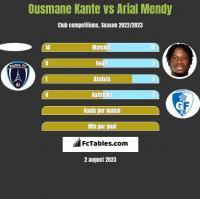 Ousmane Kante vs Arial Mendy h2h player stats