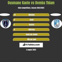 Ousmane Kante vs Demba Thiam h2h player stats