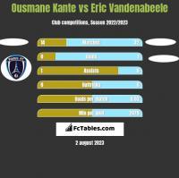 Ousmane Kante vs Eric Vandenabeele h2h player stats