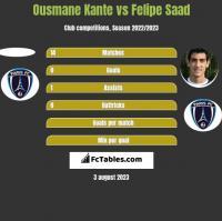 Ousmane Kante vs Felipe Saad h2h player stats