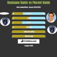 Ousmane Kante vs Florent Hanin h2h player stats