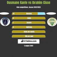 Ousmane Kante vs Ibrahim Cisse h2h player stats