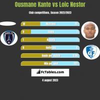 Ousmane Kante vs Loic Nestor h2h player stats
