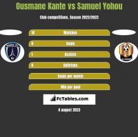 Ousmane Kante vs Samuel Yohou h2h player stats