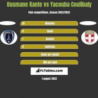 Ousmane Kante vs Yacouba Coulibaly h2h player stats