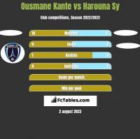 Ousmane Kante vs Harouna Sy h2h player stats