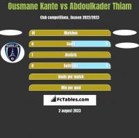 Ousmane Kante vs Abdoulkader Thiam h2h player stats
