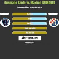 Ousmane Kante vs Maxime BERNAUER h2h player stats