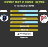 Ousmane Kante vs Arnaud Luzayadio h2h player stats