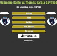 Ousmane Kante vs Thomas Garcia-Seyfried h2h player stats