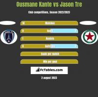 Ousmane Kante vs Jason Tre h2h player stats