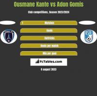 Ousmane Kante vs Adon Gomis h2h player stats