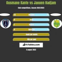 Ousmane Kante vs Jaouen Hadjam h2h player stats