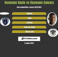 Ousmane Kante vs Ousmane Camara h2h player stats