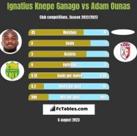 Ignatius Knepe Ganago vs Adam Ounas h2h player stats