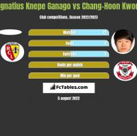 Ignatius Knepe Ganago vs Chang-Hoon Kwon h2h player stats