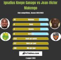 Ignatius Knepe Ganago vs Jean-Victor Makengo h2h player stats