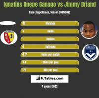 Ignatius Knepe Ganago vs Jimmy Briand h2h player stats