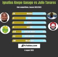 Ignatius Knepe Ganago vs Julio Tavares h2h player stats