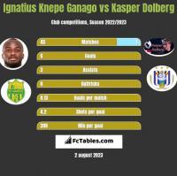 Ignatius Knepe Ganago vs Kasper Dolberg h2h player stats