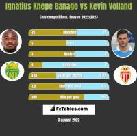 Ignatius Knepe Ganago vs Kevin Volland h2h player stats