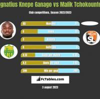 Ignatius Knepe Ganago vs Malik Tchokounte h2h player stats