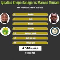 Ignatius Knepe Ganago vs Marcus Thuram h2h player stats
