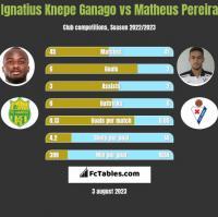 Ignatius Knepe Ganago vs Matheus Pereira h2h player stats