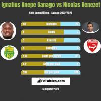 Ignatius Knepe Ganago vs Nicolas Benezet h2h player stats