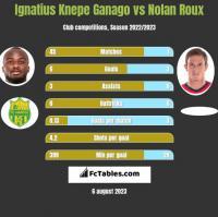 Ignatius Knepe Ganago vs Nolan Roux h2h player stats