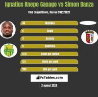 Ignatius Knepe Ganago vs Simon Banza h2h player stats