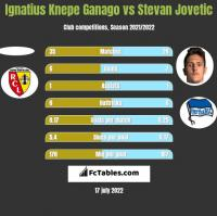 Ignatius Knepe Ganago vs Stevan Jovetic h2h player stats