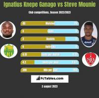 Ignatius Knepe Ganago vs Steve Mounie h2h player stats