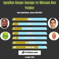 Ignatius Knepe Ganago vs Wissam Ben Yedder h2h player stats