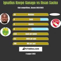 Ignatius Knepe Ganago vs Ihsan Sacko h2h player stats