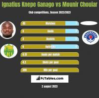 Ignatius Knepe Ganago vs Mounir Chouiar h2h player stats