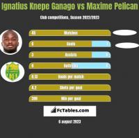 Ignatius Knepe Ganago vs Maxime Pelican h2h player stats