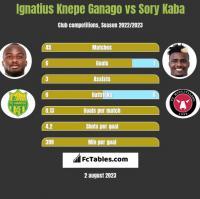 Ignatius Knepe Ganago vs Sory Kaba h2h player stats