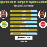 Ignatius Knepe Ganago vs Myziane Maolida h2h player stats