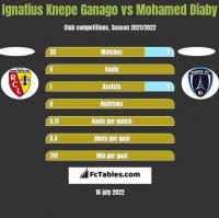 Ignatius Knepe Ganago vs Mohamed Diaby h2h player stats