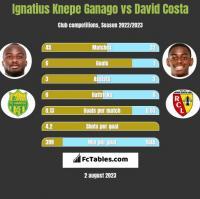 Ignatius Knepe Ganago vs David Costa h2h player stats
