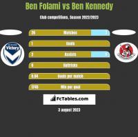 Ben Folami vs Ben Kennedy h2h player stats