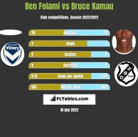 Ben Folami vs Bruce Kamau h2h player stats