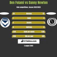 Ben Folami vs Danny Newton h2h player stats