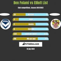 Ben Folami vs Elliott List h2h player stats