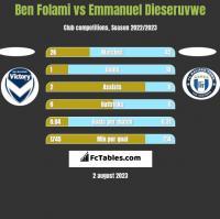 Ben Folami vs Emmanuel Dieseruvwe h2h player stats