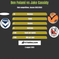 Ben Folami vs Jake Cassidy h2h player stats