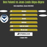Ben Folami vs Jean-Louis Akpa-Akpro h2h player stats