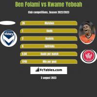 Ben Folami vs Kwame Yeboah h2h player stats