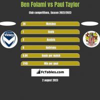 Ben Folami vs Paul Taylor h2h player stats
